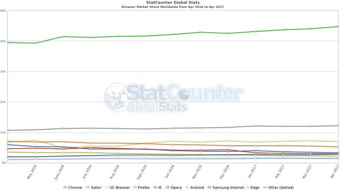 Google-Chrome-roi-navigateurs-France-monde-1