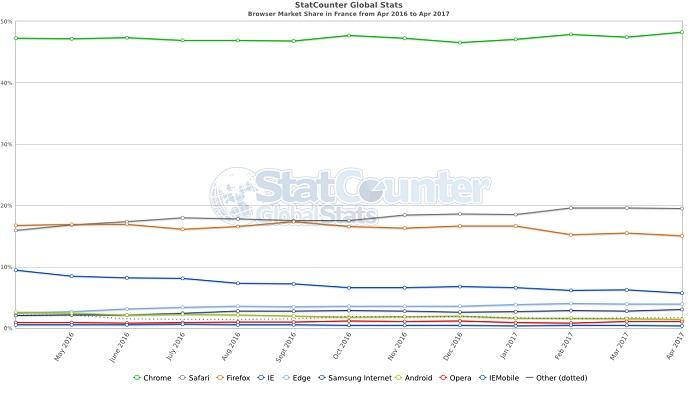 Google-Chrome-roi-navigateurs-France-monde-2