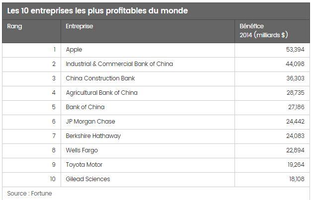 Classement d entreprises les plus riches les plus for Entreprise lucrative