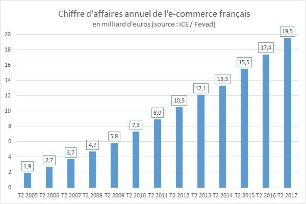 chiffres-e-commerce